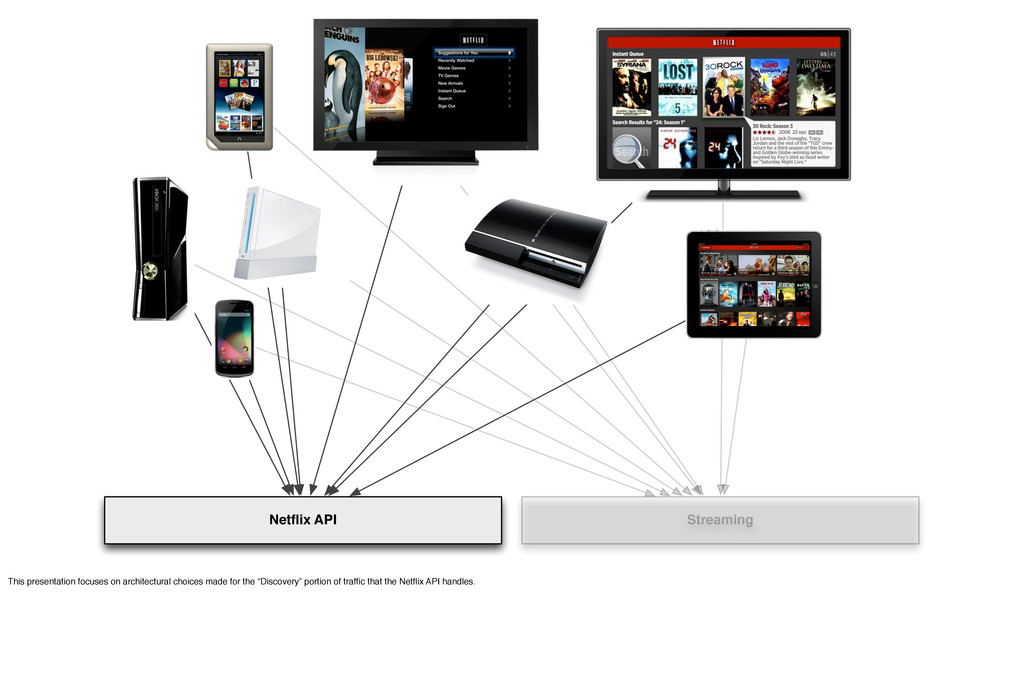 Netflix API Streaming This presentation focuses ...