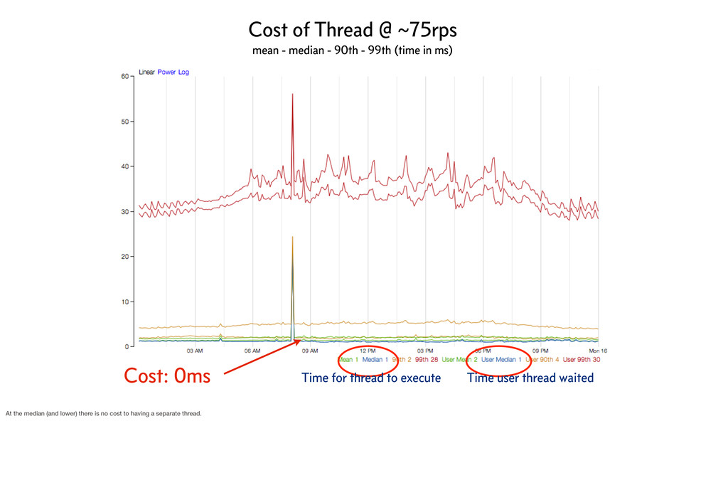 Cost: 0ms Time for thread to execute Time user ...