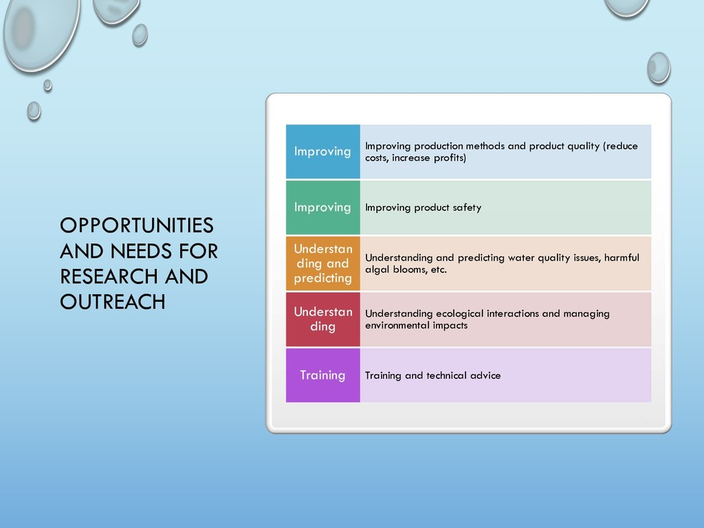 OPPORTUNITIES AND NEEDS FOR RESEARCH AND OUTREA...
