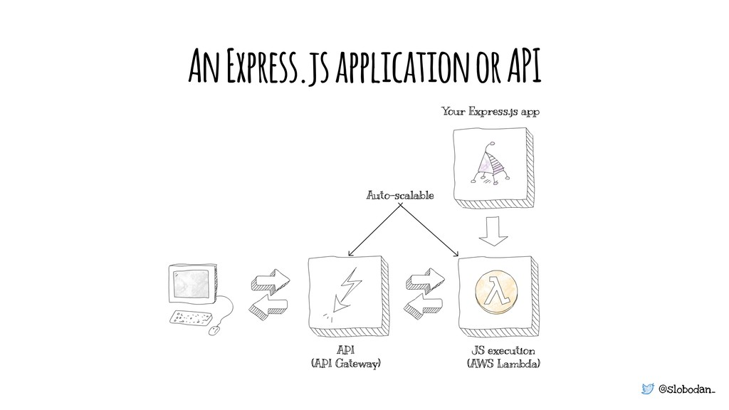@slobodan_ An Express.js application or API
