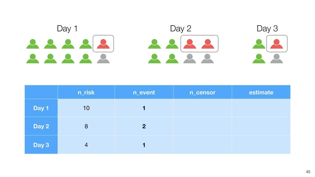 Day 1 45 Day 2 Day 3 n_risk n_event n_censor es...