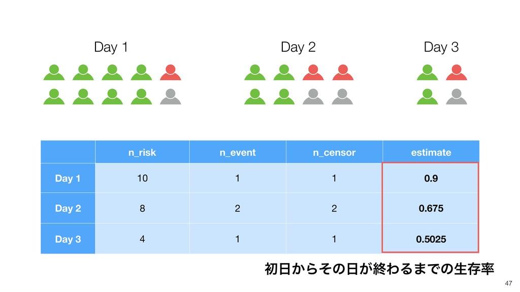 Day 1 47 Day 2 Day 3 n_risk n_event n_censor es...