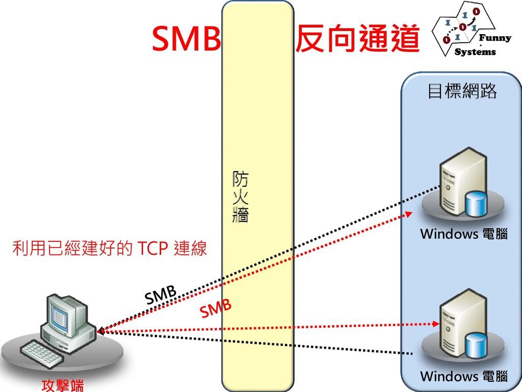 SMB 反向通道 攻擊端 Windows 電腦 Windows 電腦 利用已經建好的 TCP ...