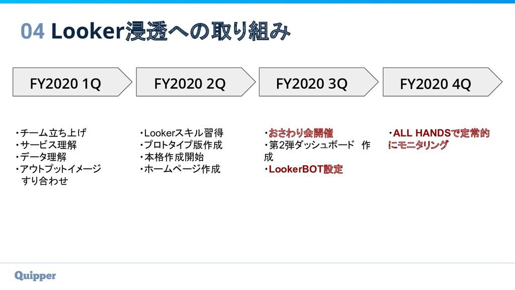 04 Looker浸透への取り組み FY2020 1Q FY2020 2Q FY2020 3Q...