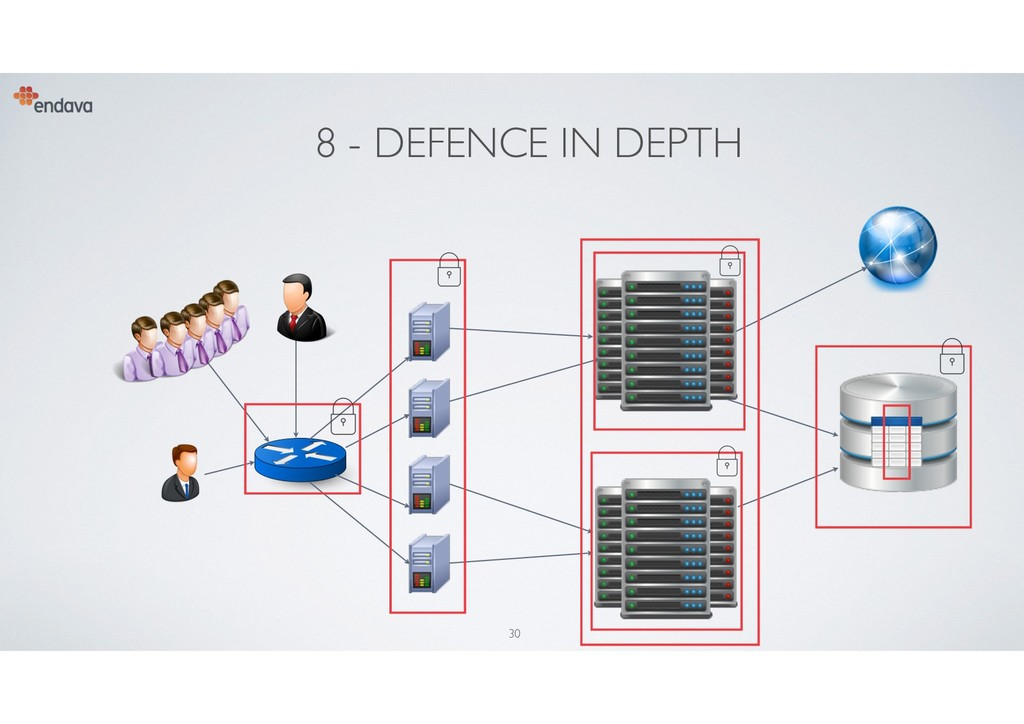 8 - DEFENCE IN DEPTH 30