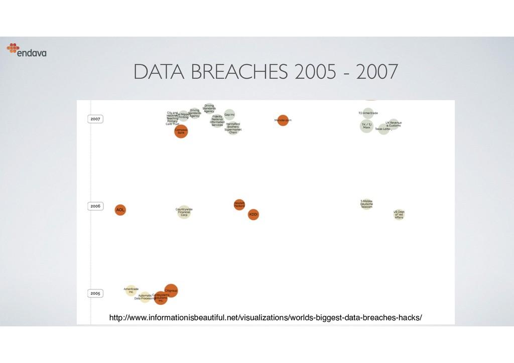 DATA BREACHES 2005 - 2007 7 http://www.informat...