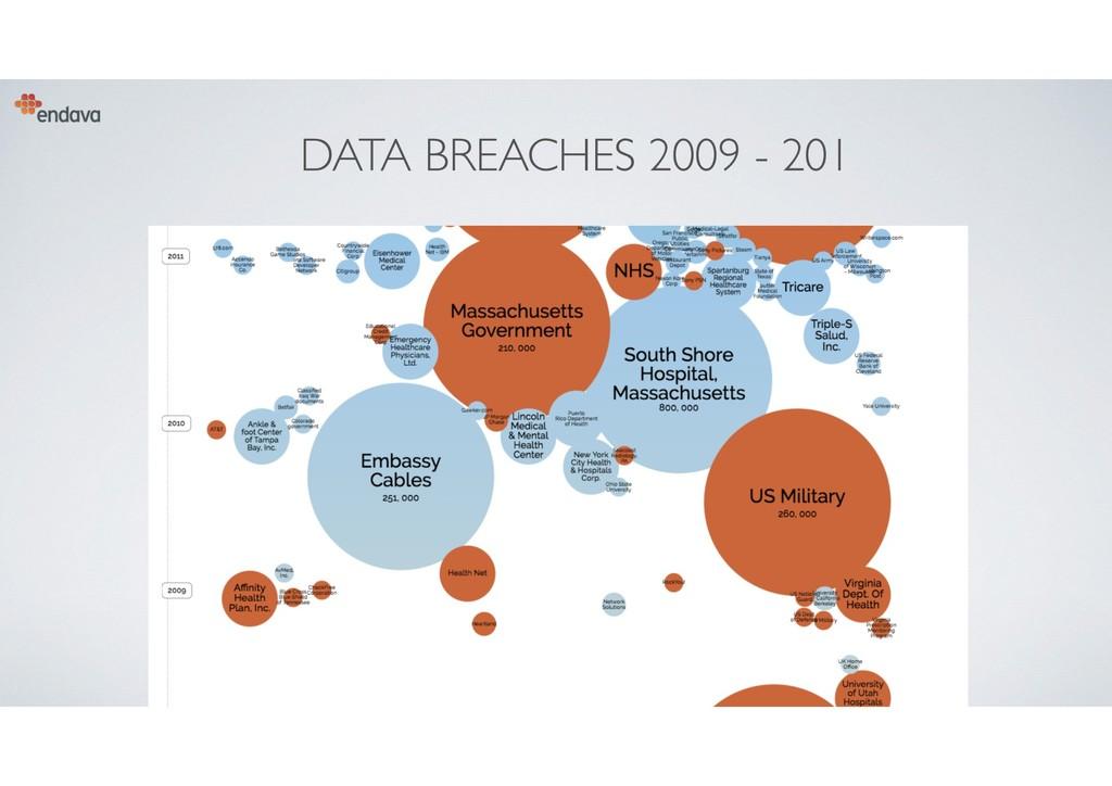 DATA BREACHES 2009 - 201 8