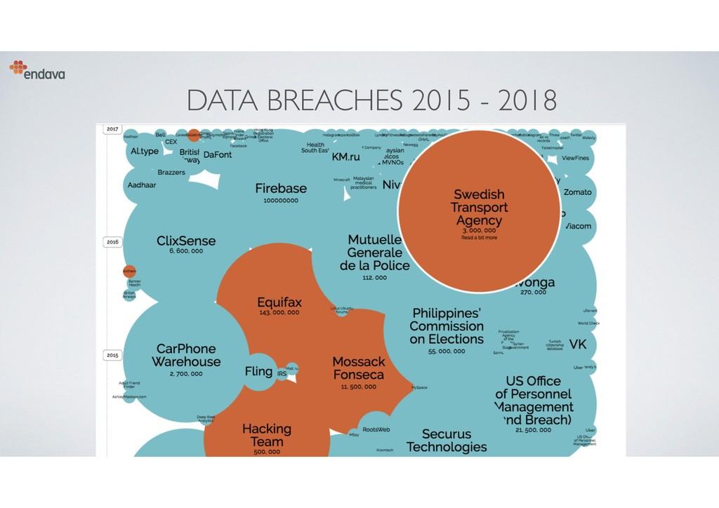 DATA BREACHES 2015 - 2018 9