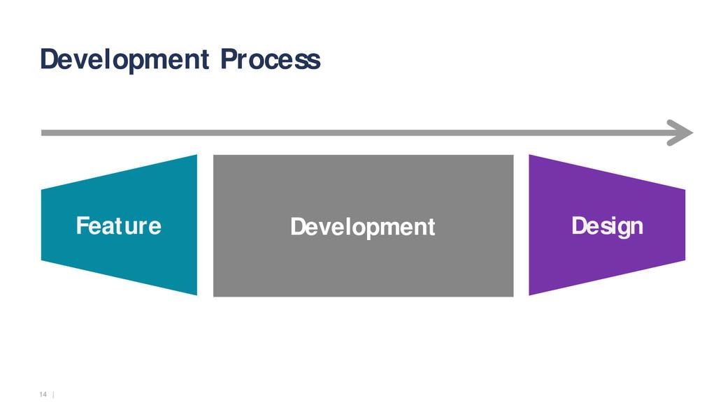14   Development Process Design Feature Develop...