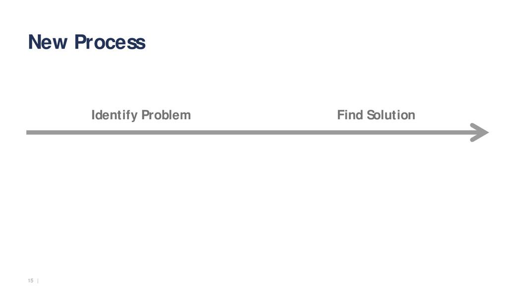 15   New Process Identify Problem Find Solution