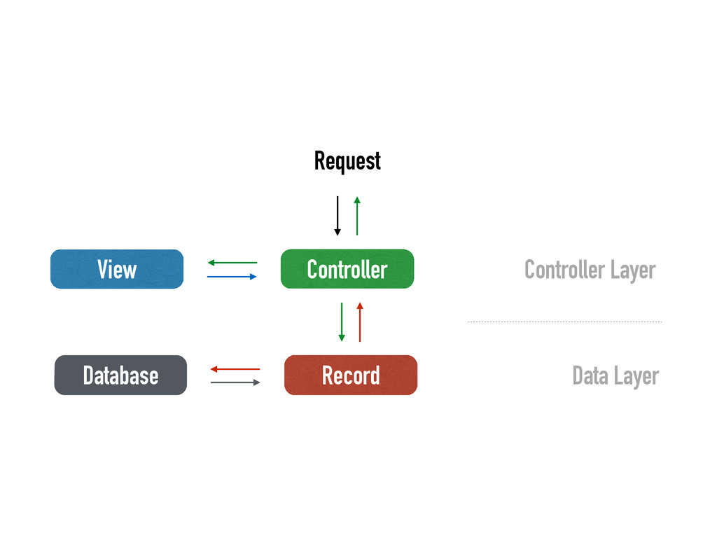 Controller View Record Database Controller Laye...
