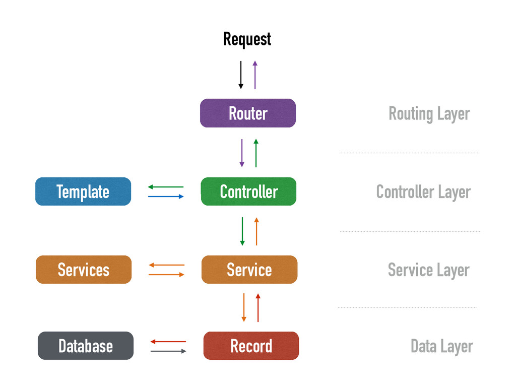 Controller Template Request Service Services Re...
