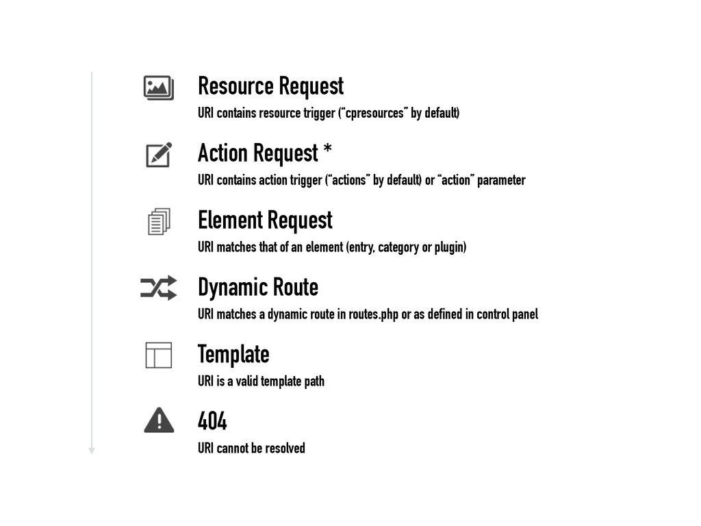 Resource Request URI contains resource trigger ...