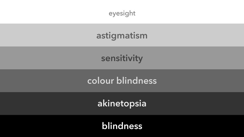 astigmatism sensitivity colour blindness akinet...