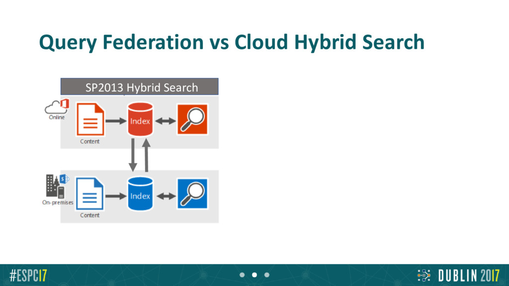 Query Federation vs Cloud Hybrid Search New Clo...