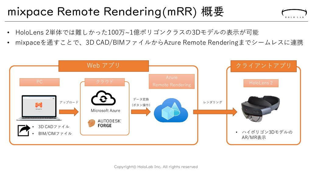 mixpace Remote Rendering(mRR) 概要 • HoloLens 2単体...