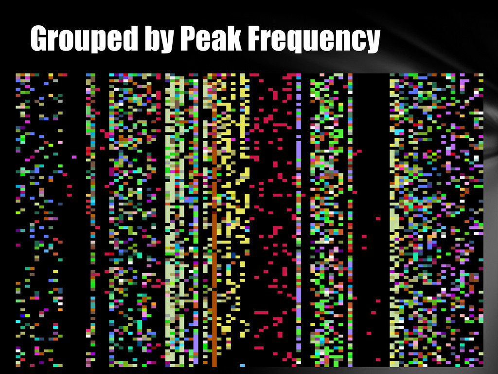 Grouped by Peak Frequency