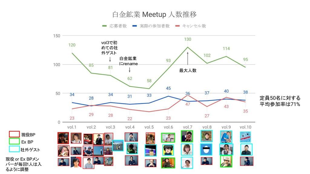 vol3で初 めての社 外ゲスト 白金鉱業 にrename 現役BP Ex BP 社外ゲスト ...