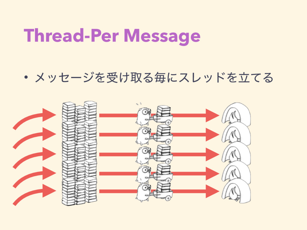 Thread-Per Message • ϝοηʔδΛड͚औΔຖʹεϨουΛཱͯΔ