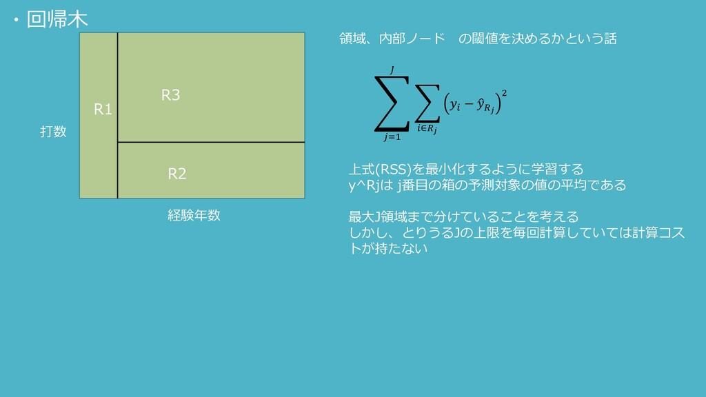 R1 打数 経験年数 R2 R3 領域、内部ノード の閾値を決めるかという話 ා =1   ...