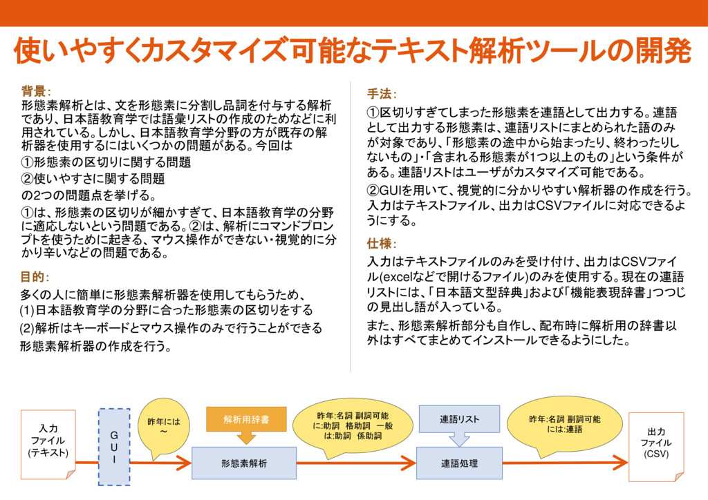 使いやすくカスタマイズ可能なテキスト解析ツールの開発 手法: ①区切りすぎてしまった形態素を連...