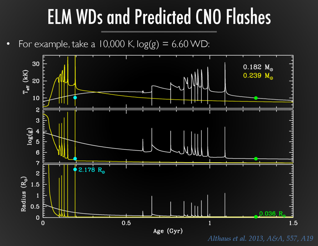 ELM WDs and Predicted CNO Flashes Althaus  et  ...