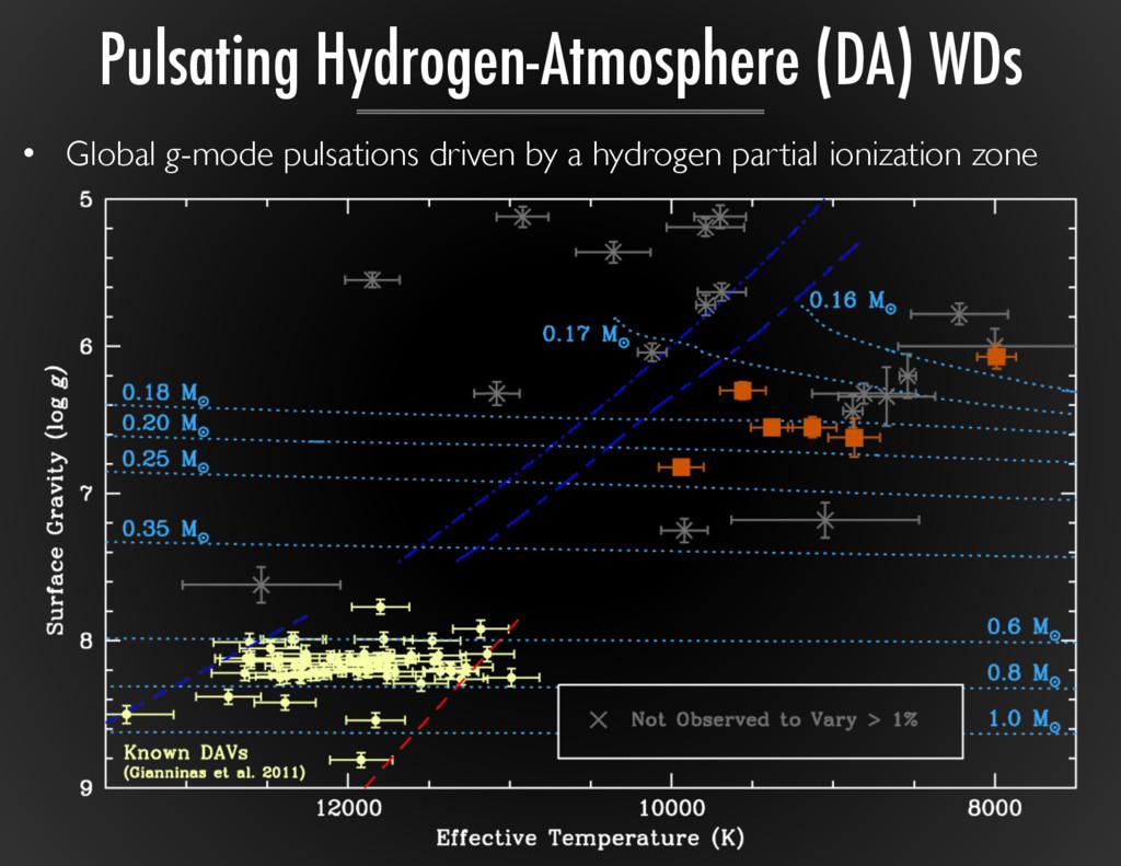 Pulsating Hydrogen-Atmosphere (DA) WDs • Globa...