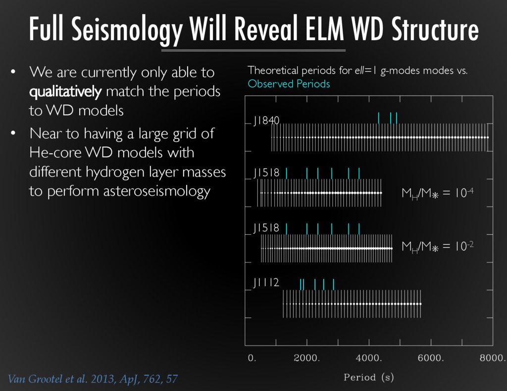 Full Seismology Will Reveal ELM WD Structure • ...