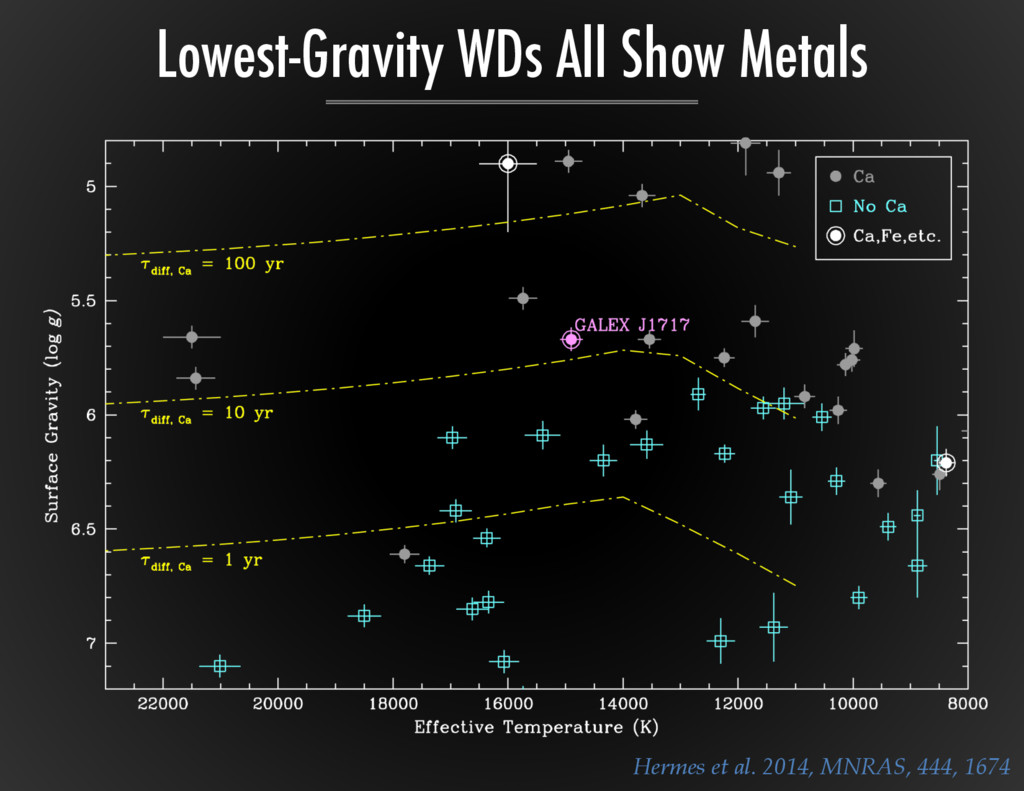 Lowest-Gravity WDs All Show Metals Hermes  et  ...