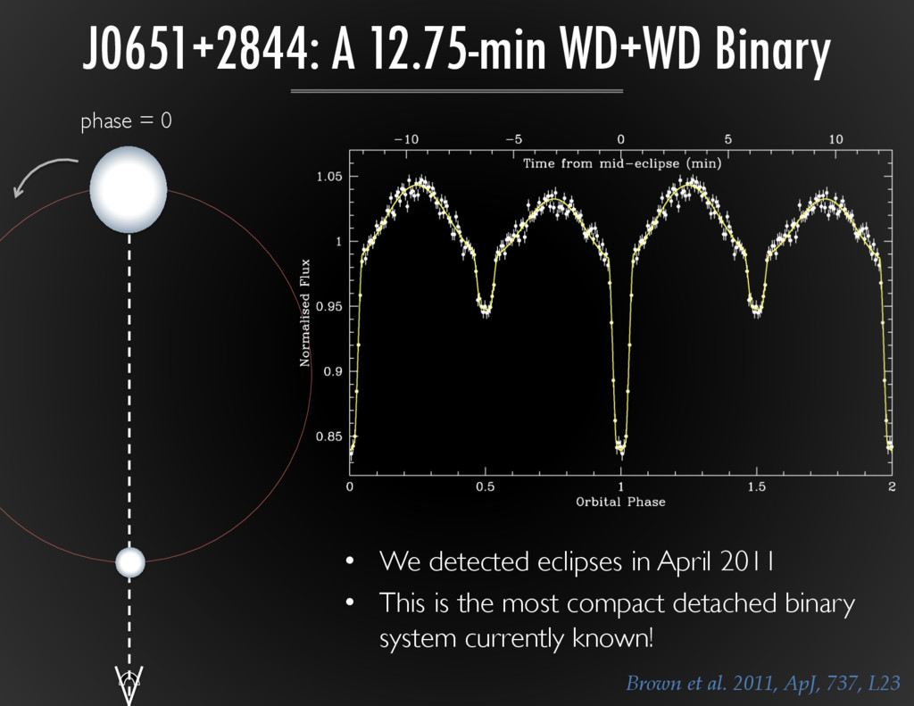 phase = 0	 
