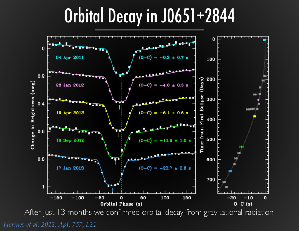 Orbital Decay in J0651+2844 After just 13 month...