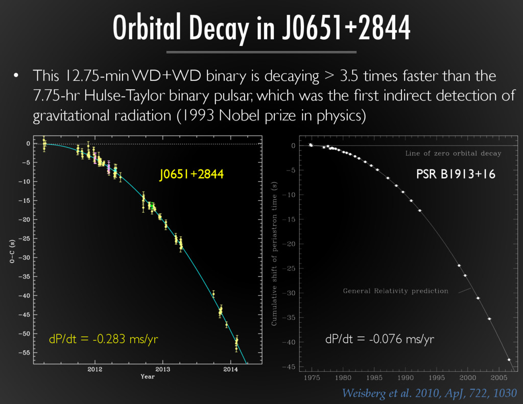 •  This 12.75-min WD+WD binary is decaying > 3....