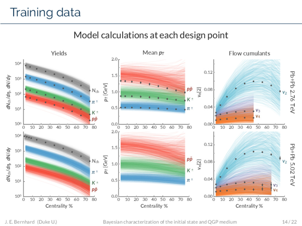 Training data Model calculations at each design...