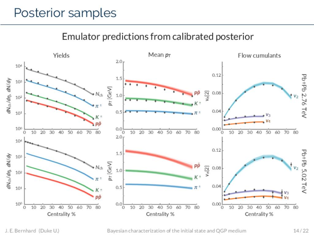 Posterior samples Emulator predictions from cal...