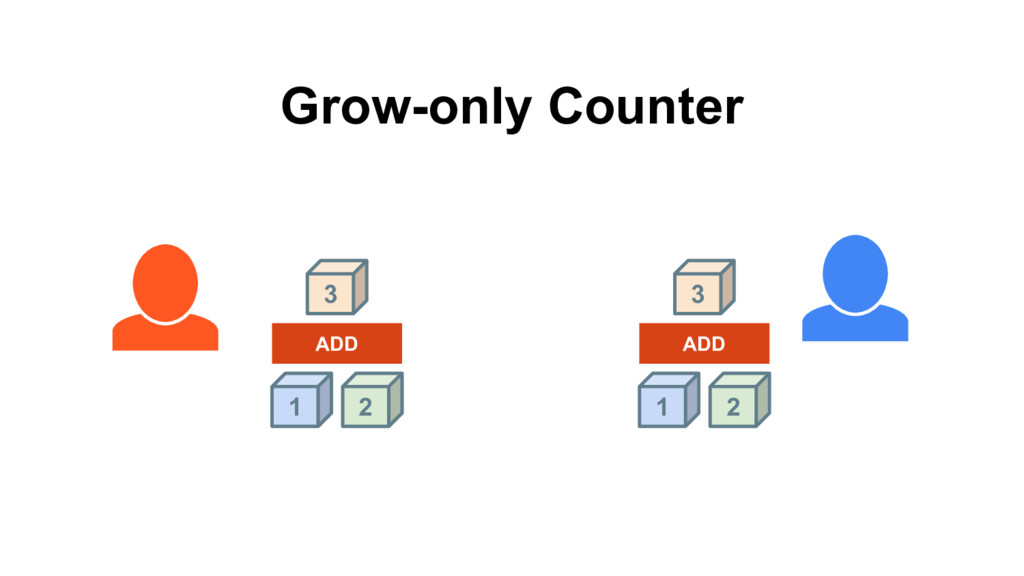 1 2 2 1 ADD ADD 3 3 Grow-only Counter
