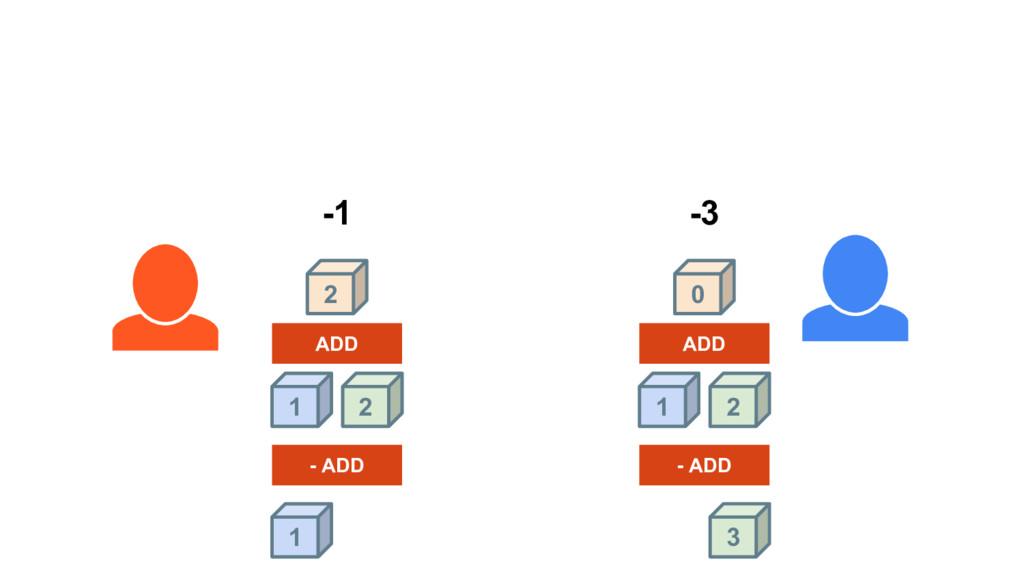 1 2 2 1 ADD ADD 2 0 -1 1 -3 - ADD - ADD 3