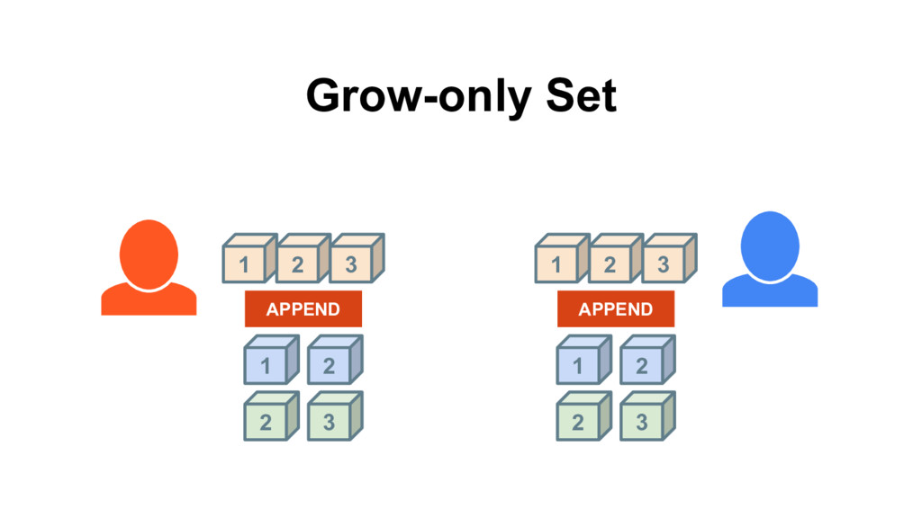 1 2 APPEND 2 Grow-only Set 2 3 1 3 1 2 APPEND 2...