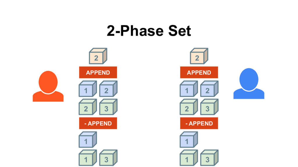 1 2 APPEND 2 2-Phase Set 2 3 1 2 APPEND 2 2 3 1...