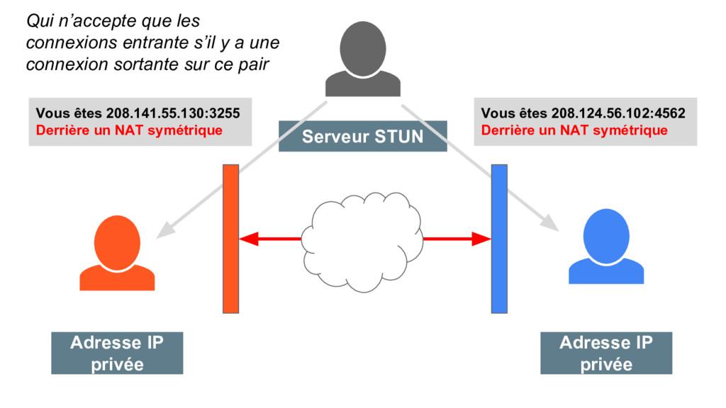 Adresse IP privée Adresse IP privée Serveur STU...