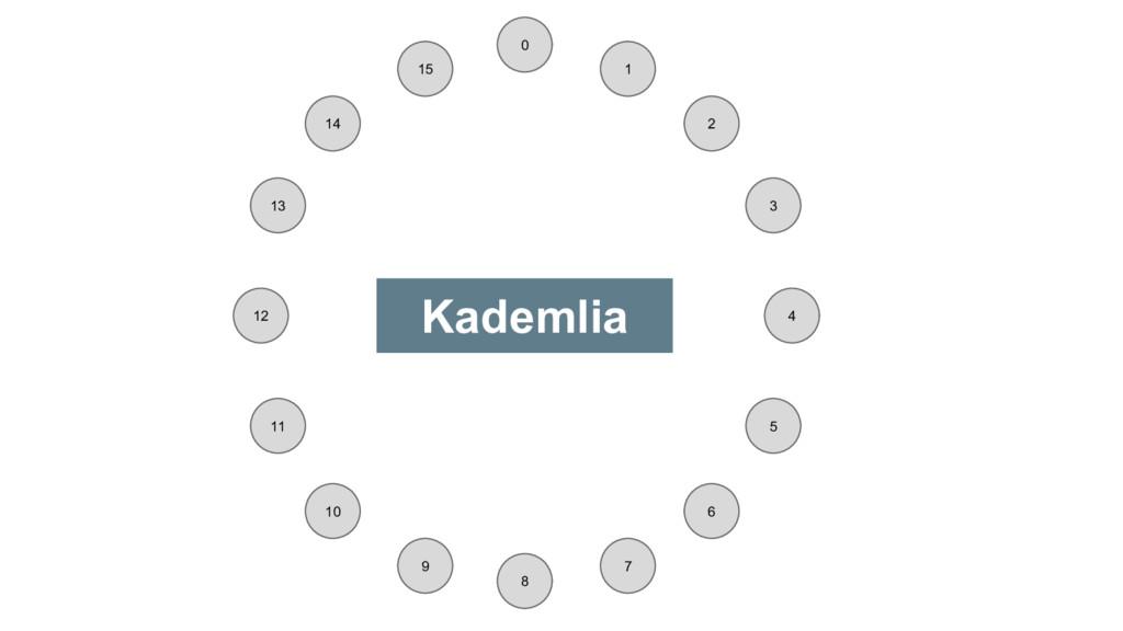 0 1 2 4 3 6 7 8 9 10 11 12 13 14 15 5 Kademlia