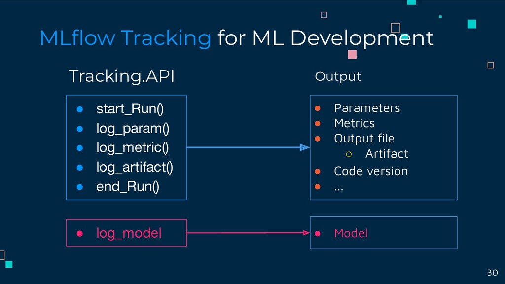 Tracking.API MLflow Tracking for ML Development ...