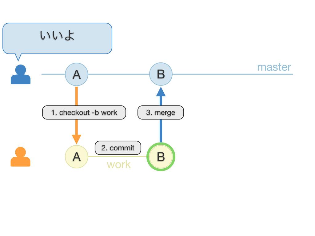 A A B ͍͍Α B 3. merge master work 1. checkout -b...