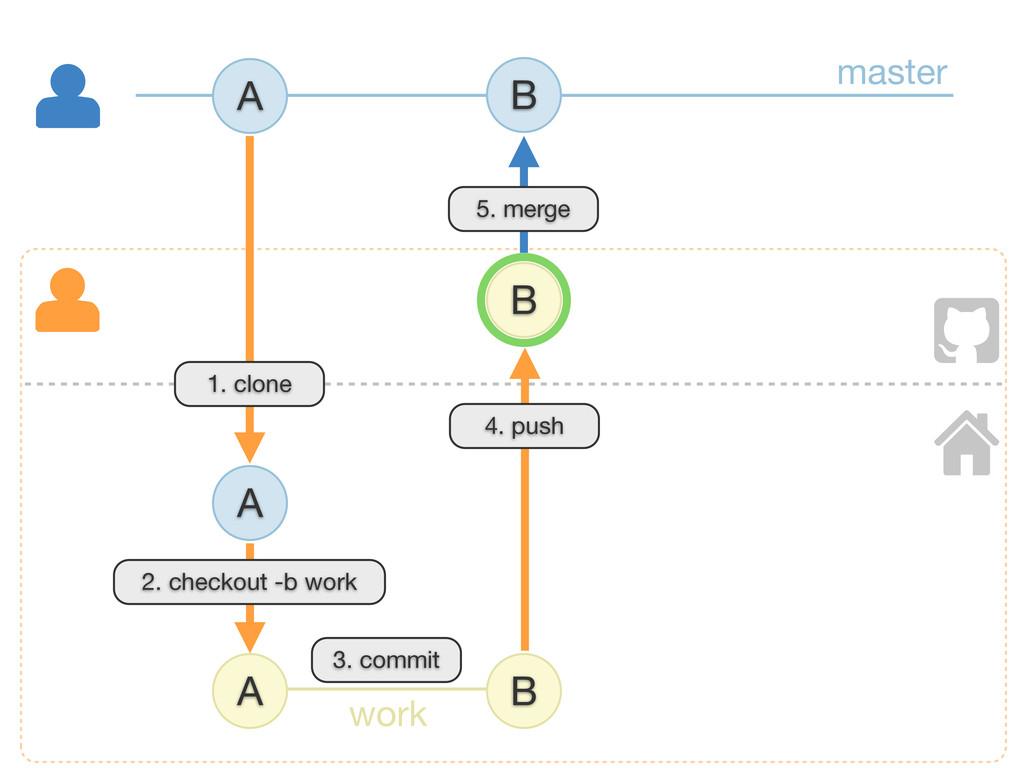A B B A B 4. push A 1. clone 5. merge master wo...