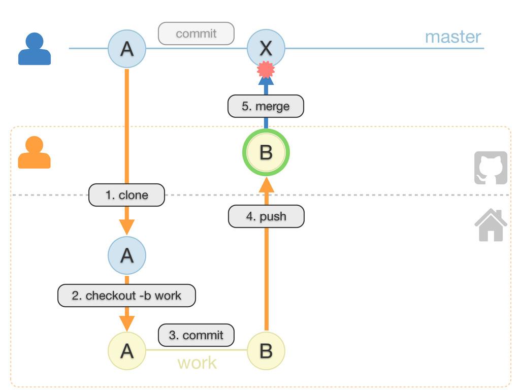 A B X A B 4. push A 1. clone 5. merge master wo...