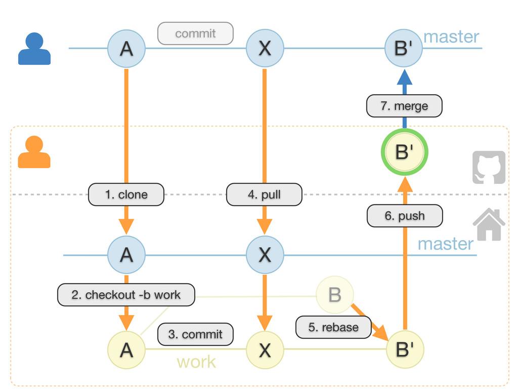 B master A B' X A 6. push 1. clone 7. merge mas...