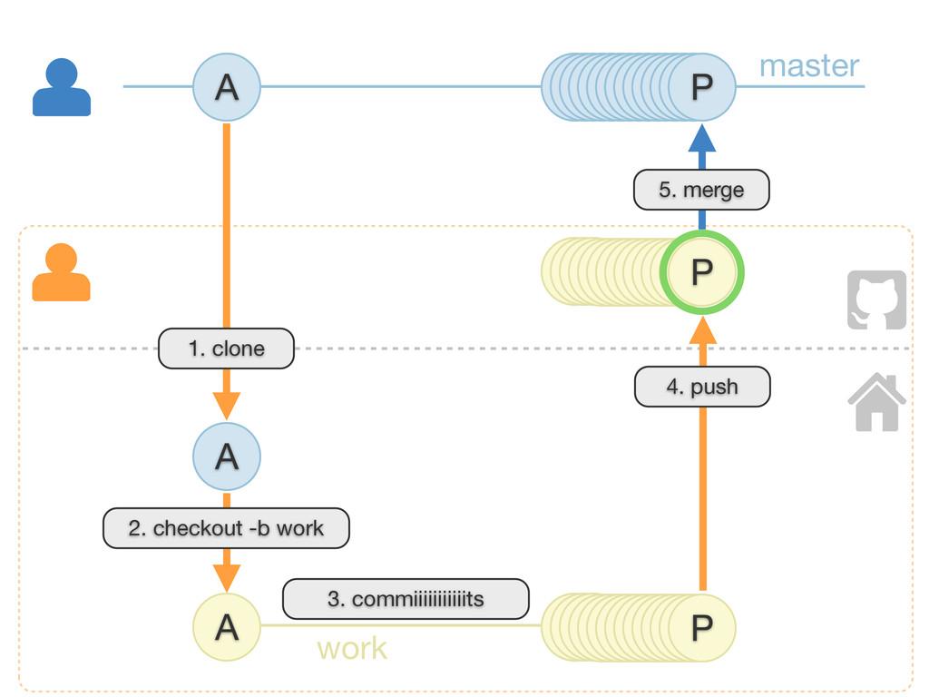 A P A B 4. push A 1. clone 5. merge master work...