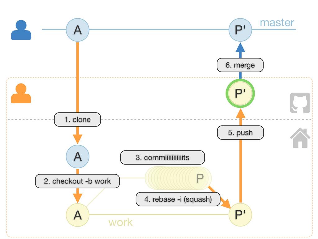 A A 5. push A 1. clone 6. merge master work 3. ...