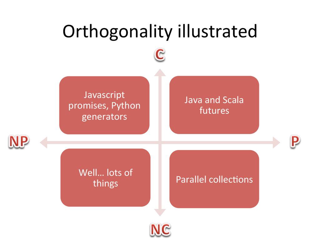 Orthogonality illustrated  Javascript ...