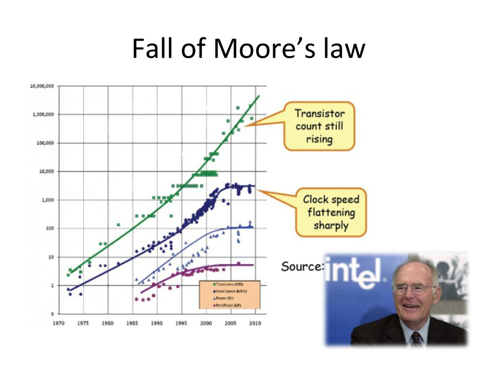 Fall of Moore's law