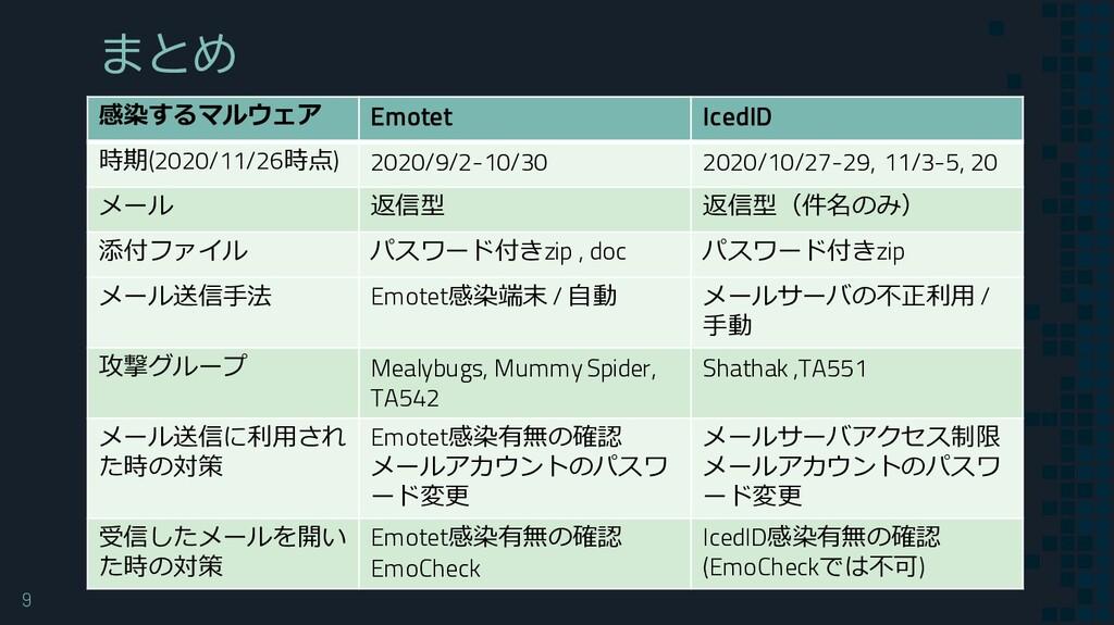 9 まとめ 感染するマルウェア Emotet IcedID 時期(2020/11/26時点) ...